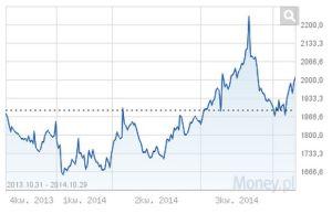 Wahania ceny aluminum 2014